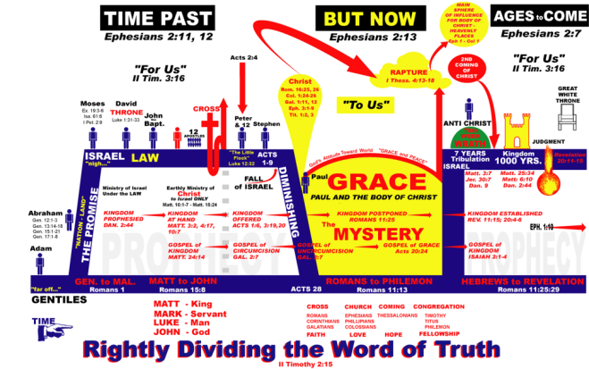 Rightly_Dividing_the_word_of_truth_Chart